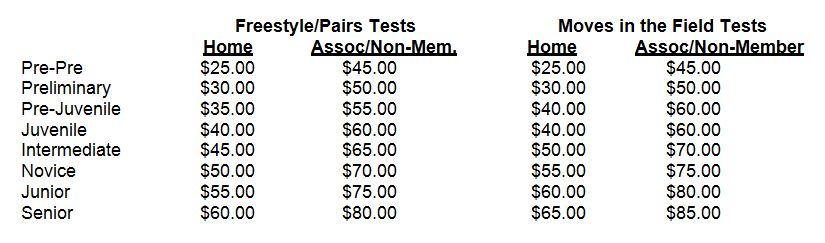 Testing_Fees